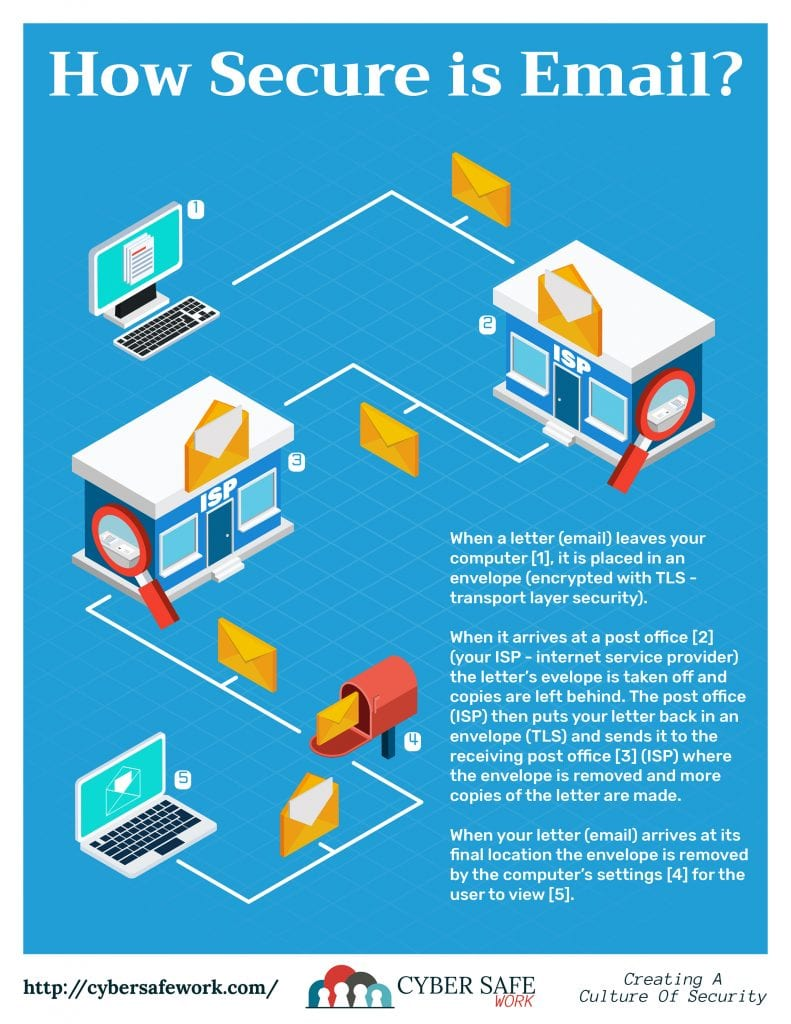 Free Cybersecurity poster October 2018 How Secure is Email