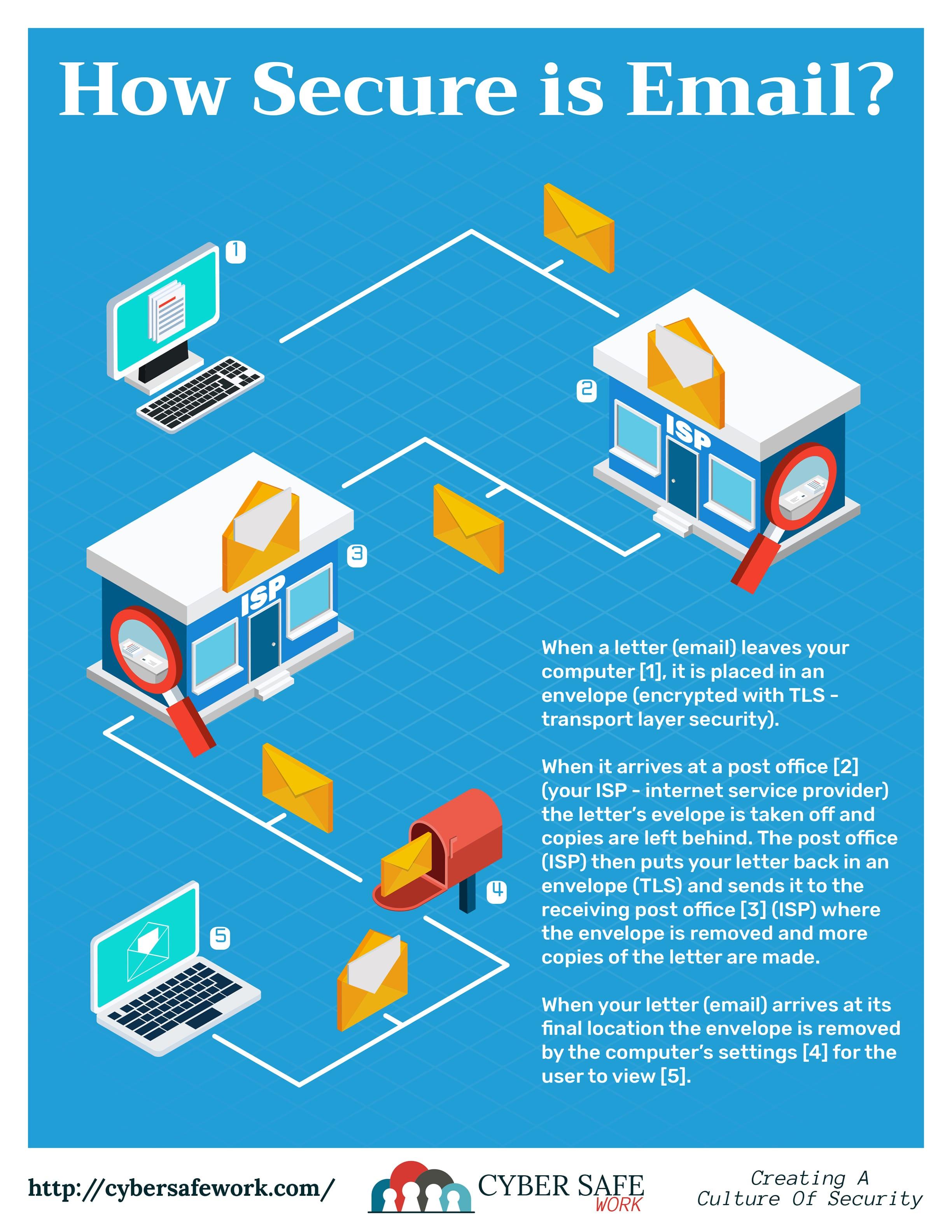 Cyber Safe Work Security Awareness Poster October 2018 -