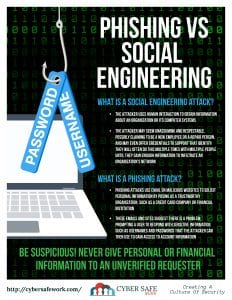 Social engineering phishing scams free security poster